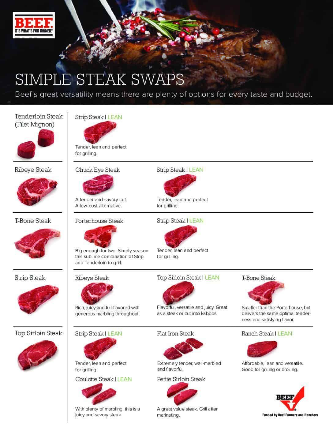 A photo collection of simple steak swaps from Beef It's what's for dinner. Examples include substituting tenderloin steak & strip steak, chuck eye steak and strip steak for ribeye and t-bone for porterhouse.